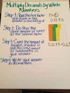Dividing Decimals by whole Numbers 5th Grade or Multiply Decimals by whole Numbers Anchor Chart …
