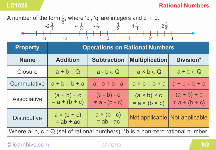 Rational Numbers Class 8 Worksheet – Servicenumber.org