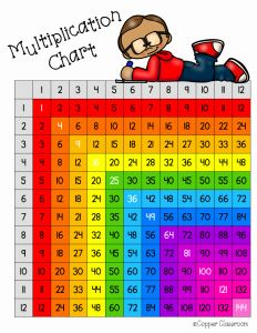 Times Table Chart Printable Of 12 X 12 Printable Multiplication Chart