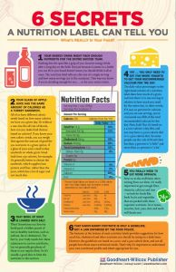 Nutrition Worksheets for Middle School then Free Classroom Poster Understanding A Nutrition Label Science Anchor Charts